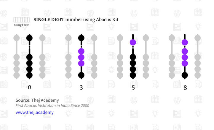 Single Digit Counting, Understanding Abacus Kit - Thej Academy