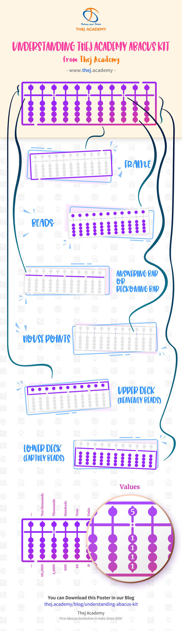 Understanding Abacus Kit Poster - Thej Academy