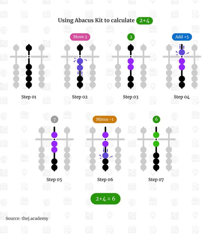 Addition using Abacus Kit - Adding 2 plus 4 - Thej Academy KK Nagar