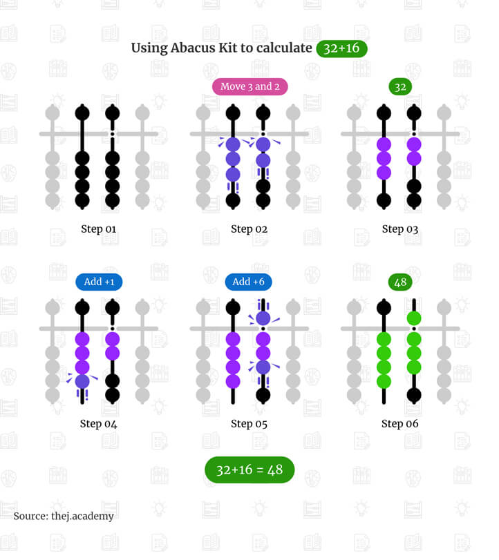Addition using Abacus Kit - Adding 32 plus 16 - Thej Academy KK Nagar