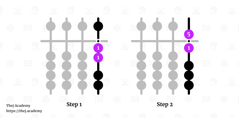 Showing Japanese Soroban Abacus in Steps - Thej Academy