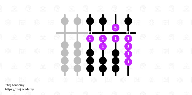 More complex number using Japanese Soroban Abacus - Thej Academy