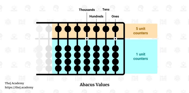 Japenase Soroban Abacus value explained - Thej Academy